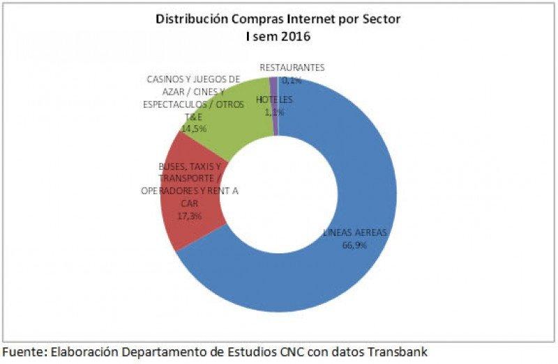 Distribución compras por internet en el rubro turismo.