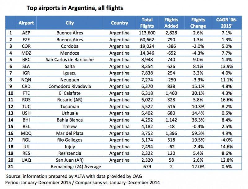Los 20 aeropuertos de Argentina con más vuelos en 2015.