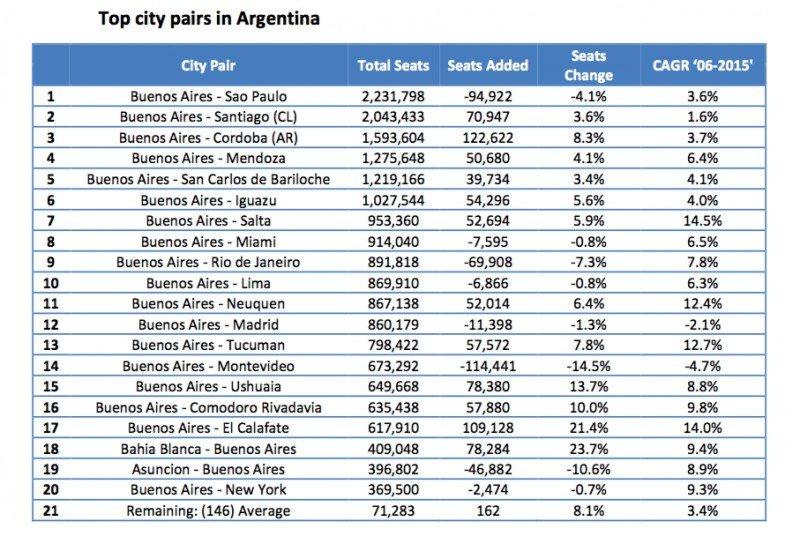 Los 20 aeropuertos de Argentina con más vuelos en 2015