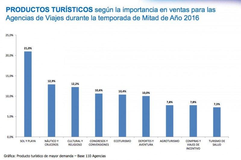 Productos turísticos más vendidos (Fuente: ANATO)
