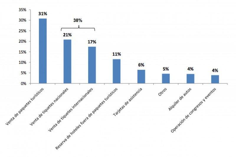 Los tickets aéreos siguen representando las mayores ventas para agencias de viajes de Colombia. (Fuente: ANATO)