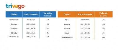 Tarifas hoteleras de Argentina están un 27% más abajo que en Europa