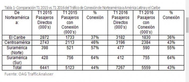 Crecieron 10% los pasajeros entre Norteamérica y Sudamérica en primer trimestre