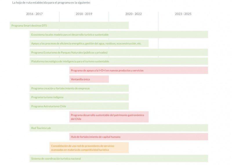 Acciones 2015-2025. CLICK PARA AMPLIAR IMAGEN.