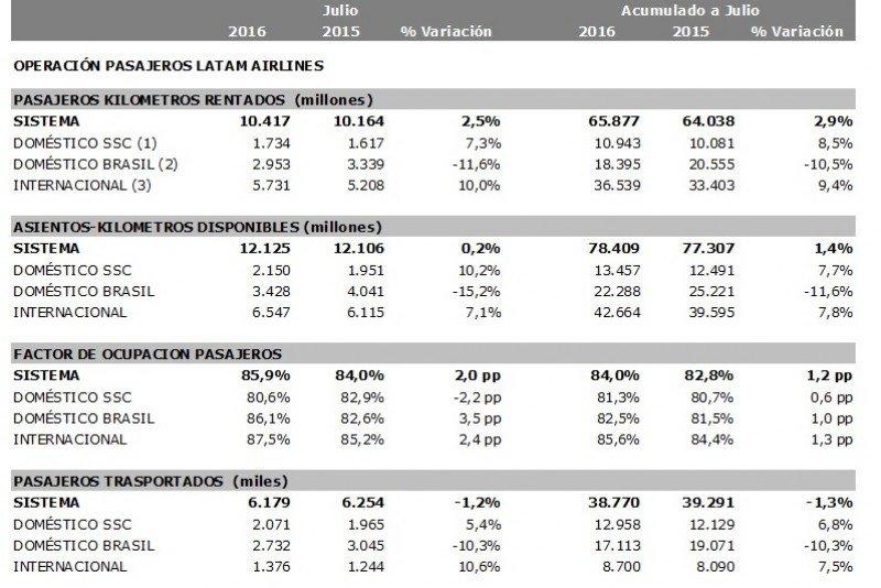 Aumenta 2 puntos la ocupación de LATAM Airlines en julio