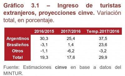 Proyección de arribo de turistas en verano 2016-2017.