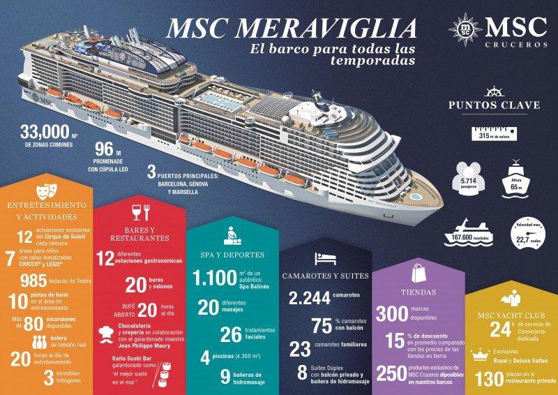 El primer hermano del MSC Meraviglia será el MSC Bellissima