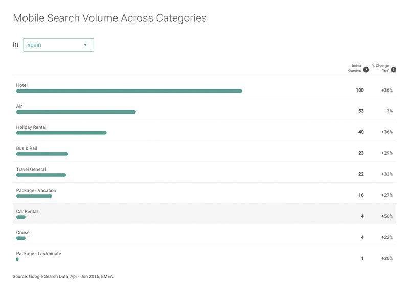 Mobile Search Volume Across Categories. (Volumen de búsquedas móviles según categorías)