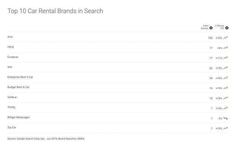 Top 10 Car Rental Brands in Search. (Top 10 de búsquedas sobre marcas de alquiler de coches)
