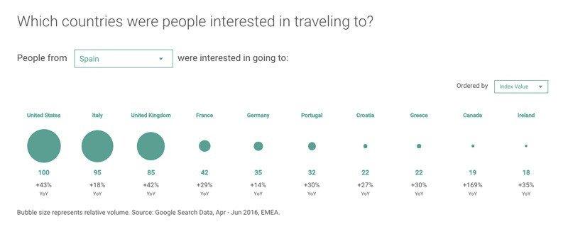 People From Spain were interested in going to (countries): (Las personas de España están interesadas en ir a (Países):)