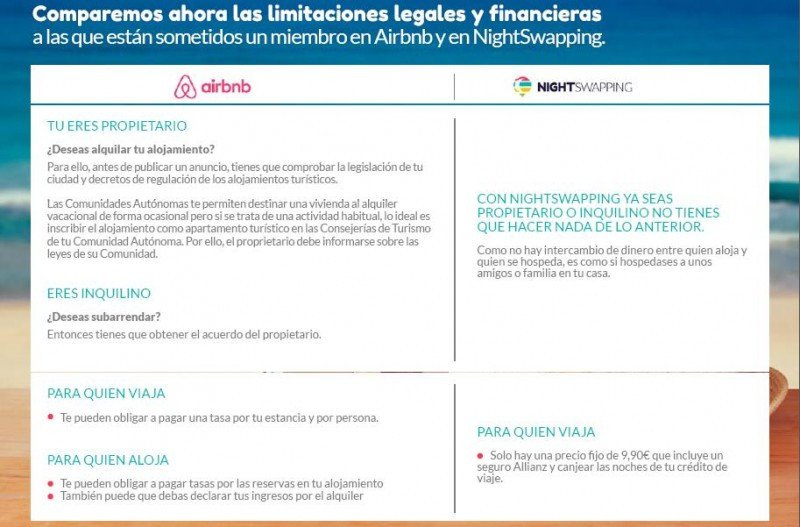 Comparativa Airbnb-NightSwapping. Fuente: Nightswapping.