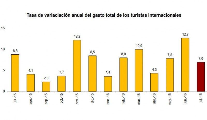 Encuesta de gasto turístico Egatur, elaborada por el INE.