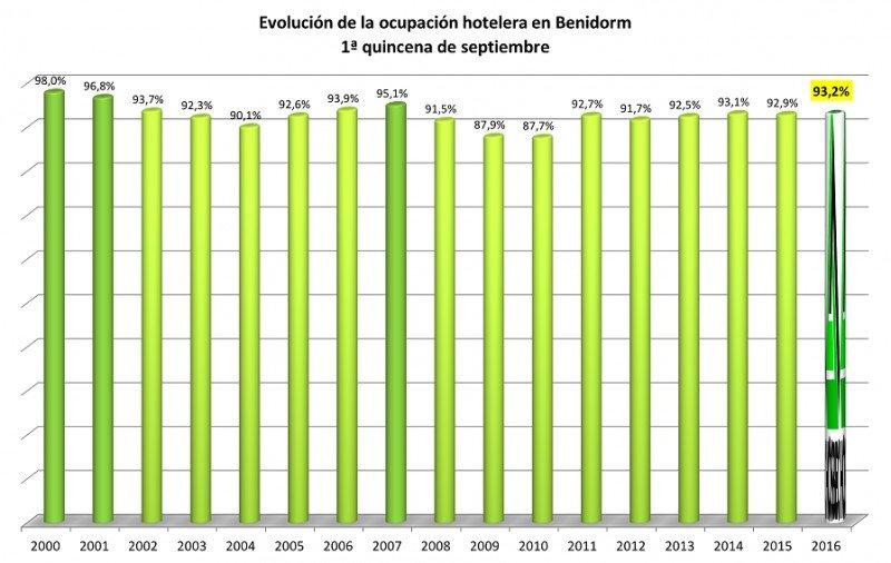 Las pernoctaciones de los españoles llevaban arrastrando este verano un descenso del 9-10%, que en septiembre se ha ralentizado hasta el 5%. Fuente: HOSBEC.