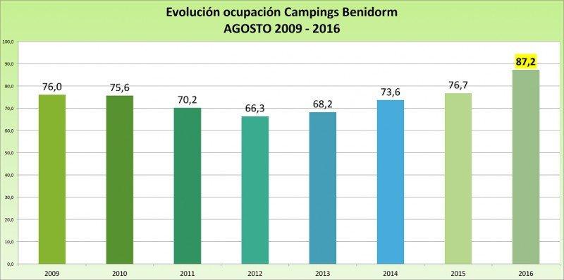 Los campings de Benidorm han incrementado 10,5 puntos su ocupación en agosto, alcanzando así el mejor registro del histórico que contabiliza HOSBEC.