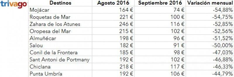 El precio de los hoteles vacacionales cae un 30% en septiembre