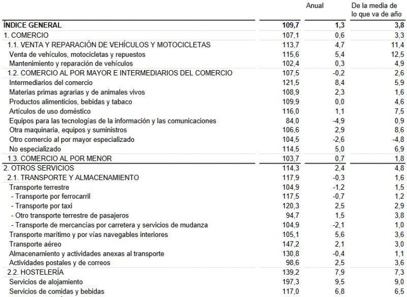 Índice de cifras de negocios. General y por actividades. Fuente: INE