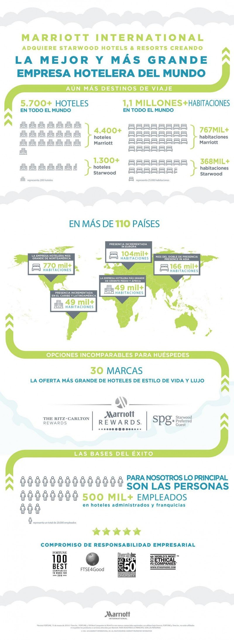 Infografía fusión Marriott-Starwood.