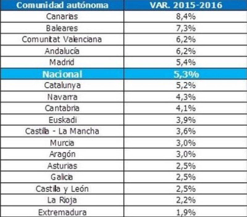 Afiliados en turismo por CCAA, comparativa con 2015. Fuente: Randstad.
