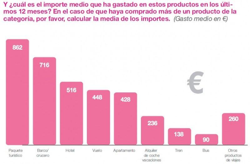 Los españoles reducen un 7% su gasto en viajes