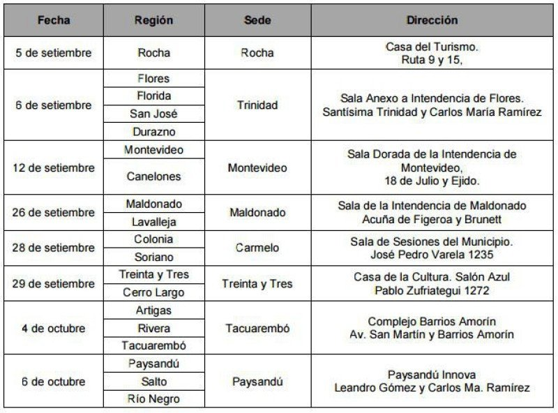Agenda de talleres regionales.