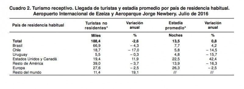 Julio desparejo para Argentina: aumenta 21% el emisivo y cae 2% el receptivo