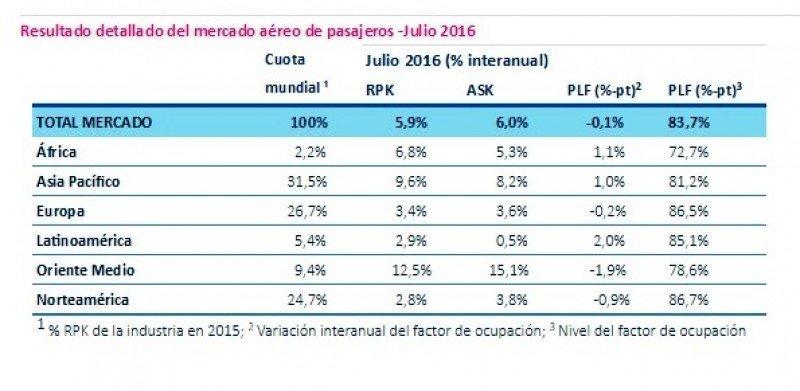 Datos de IATA para el mes de julio. CLICK PARA AMPLIAR.