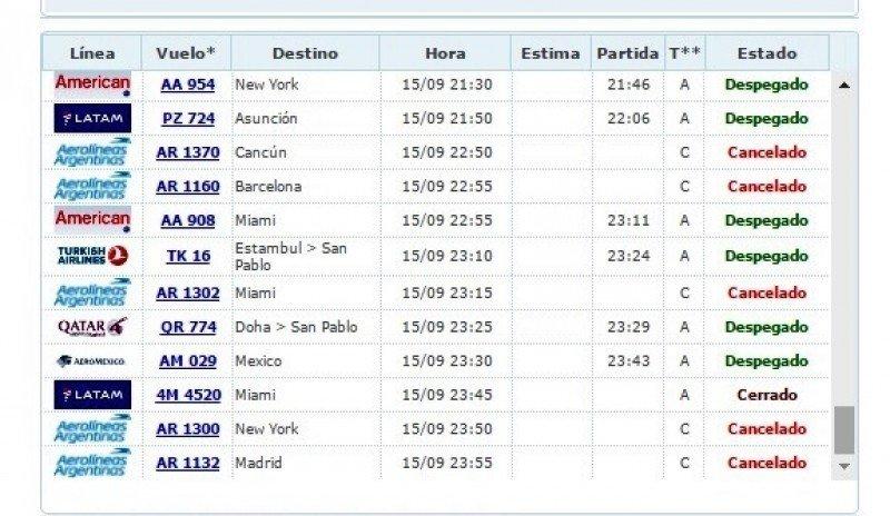 Cancelaciones en Ezeiza hasta la última medianoche.