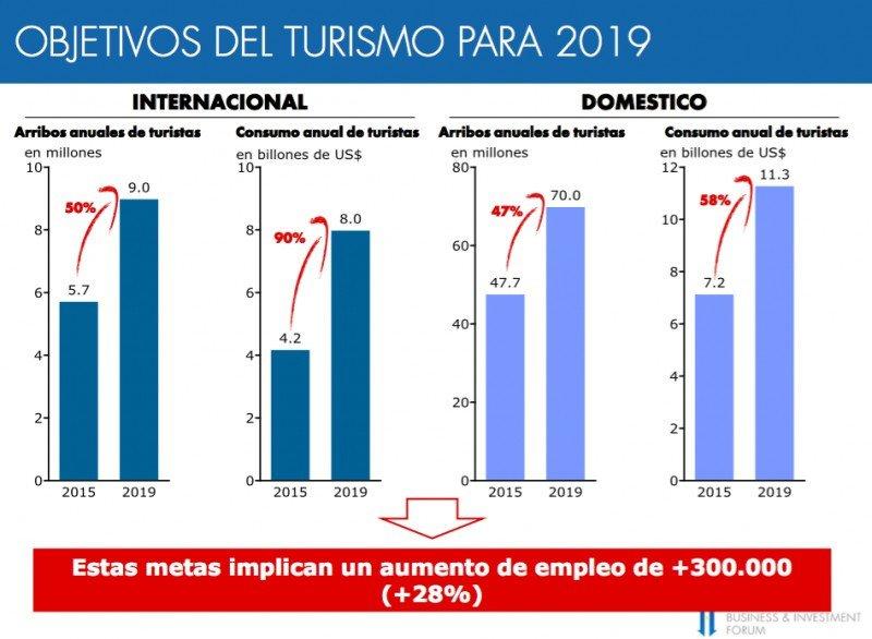 Argentina proyecta que el gasto de turistas extranjeros crezca 90% hasta 2019
