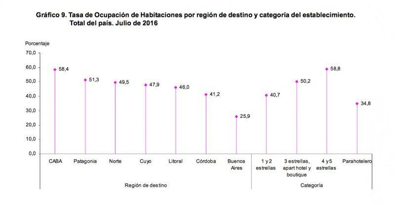 Ocupación por destino y categoría de hotel. (Fuente: INDEC)