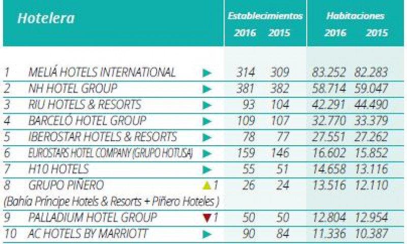 Top 10 del ranking Hosteltur de cadenas hoteleras 2016.