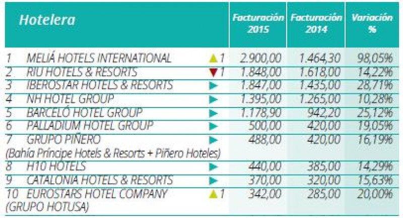 Ranking Hosteltur de cadenas hoteleras 2016 por facturación (incluye sólo las empresas que nos han facilitado los datos).