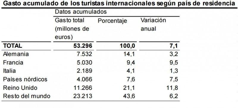 Reino Unido sigue liderando el gasto de los turistas extranjeros en España