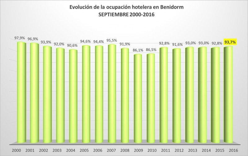 La ocupación media de septiembre del 93,7% es el mejor dato desde 2007. Fuente: HOSBEC.