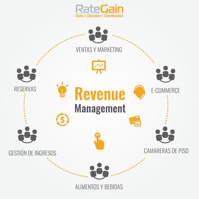 Webinar: Cómo implementar una cultura de revenue en tu hotel