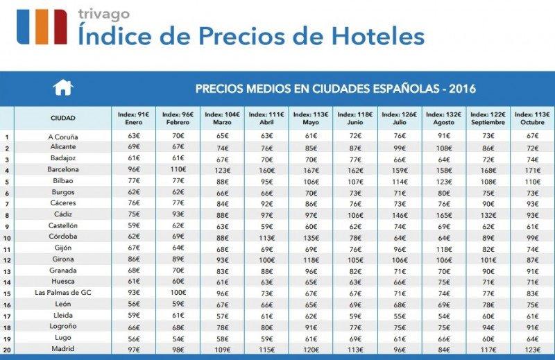 El precio de los hoteles españoles baja por primera vez en 2016