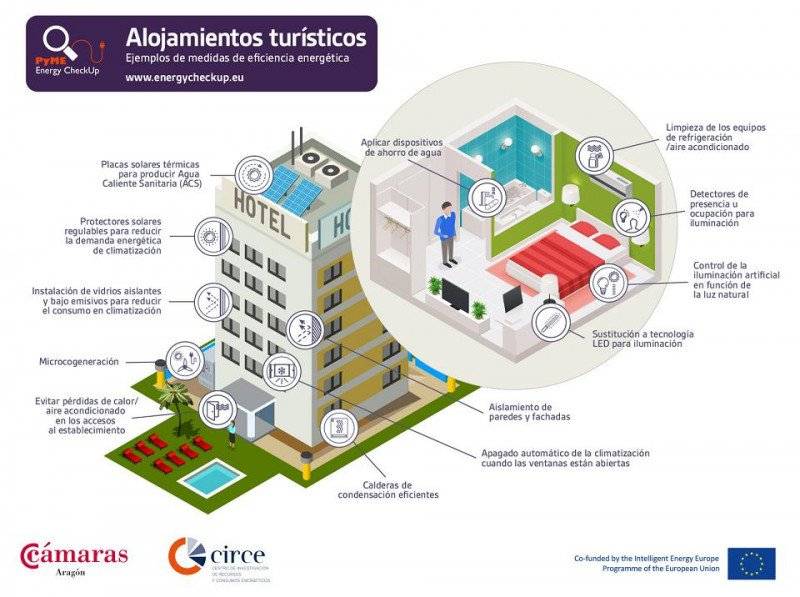 Ejemplos de medidas de eficiencia energética en alojamientos turísticos, propuestos por el proyecto europeo Pyme Energy Check Up.