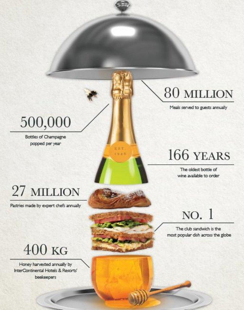 Productos consumidos en los 183 establecimientos de InterContinental Hotels and Resorts.