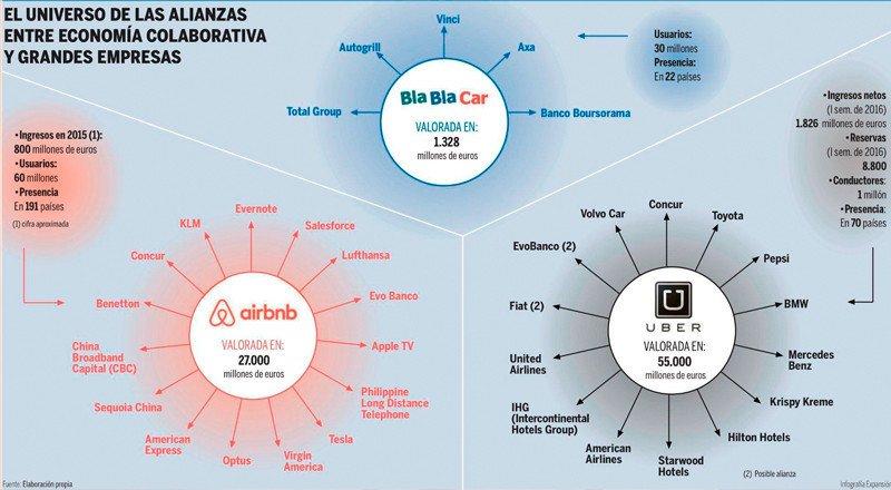 El Universo Colaborativo entre economía colaborativa y grandes Empresas. En Expansión.com