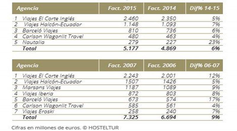 Ranking HOSTELTUR de Grandes Agencias de Viajes de 2007 y 2015.
