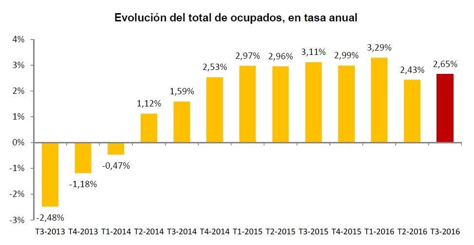 La tasa de paro baja del 20% por primera vez desde 2010