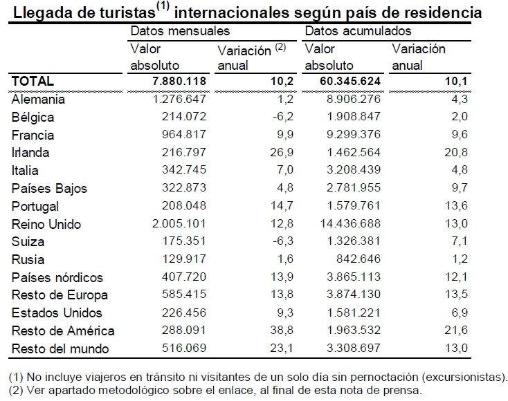 España recibió más de 60 millones de turistas extranjeros hasta septiembre