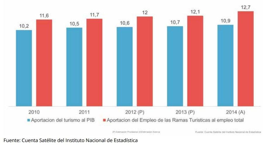 Aportación de la actividad turística al PIB y al empleo %.