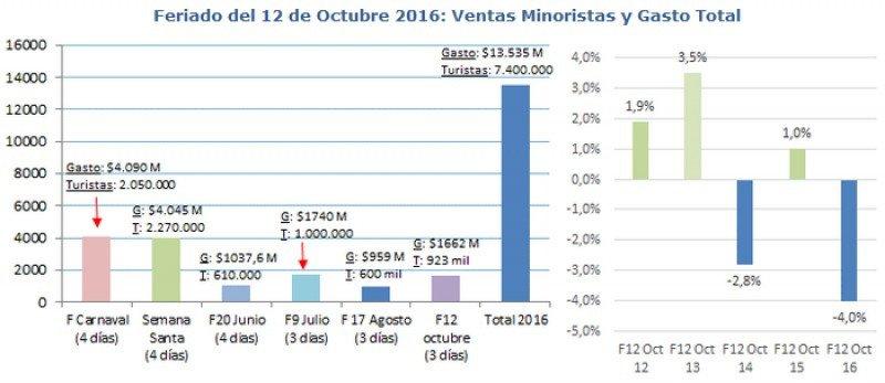 Turistas gastan US$ 109 millones durante el feriado de Argentina