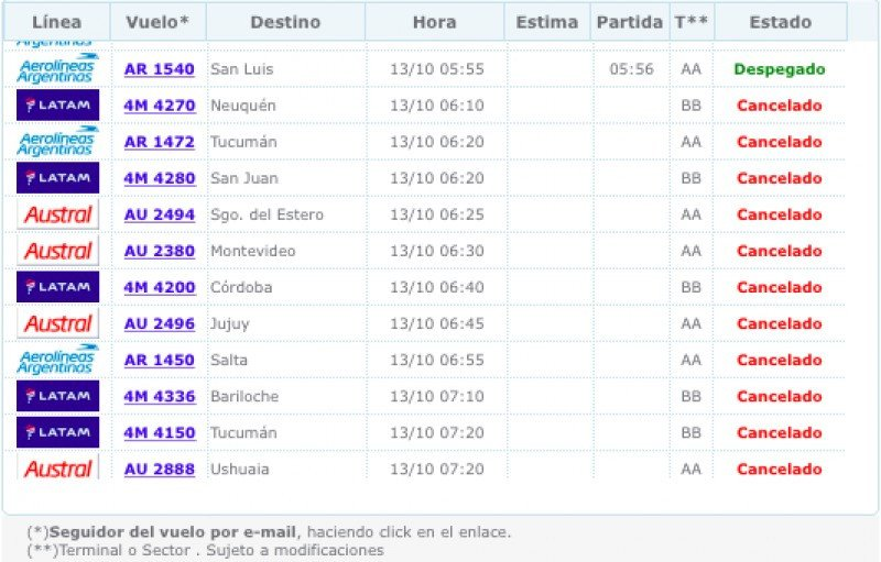 Partidas canceladas en Aeroparque Jorge Newbery.