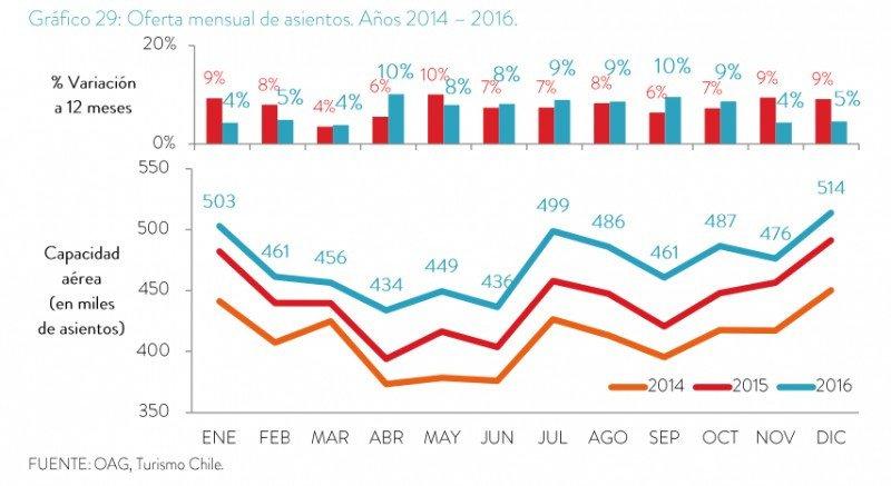 Oferta mensual de asientos, variación 2014-2016