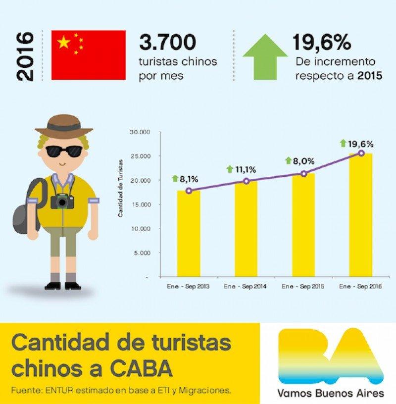 Buenos Aires proyecta 3.700 turistas chinos por mes en 2016.