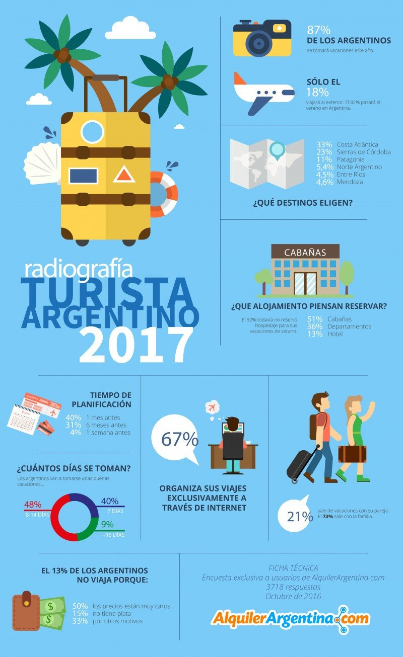 ¿Cómo se comportarán los turistas argentinos en el verano 2017?