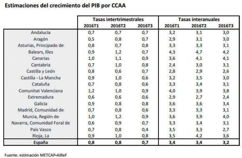Las CCAA más turísticas tiran de la economía en el tercer trimestre