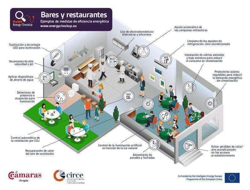 ¿Qué espacios de bares y restaurantes consumen más energía?