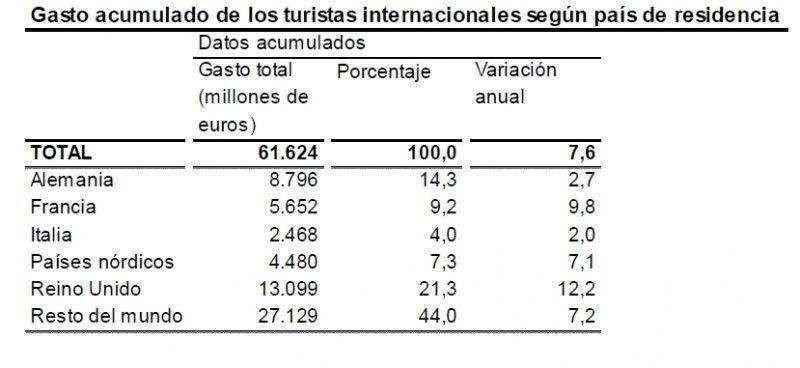 El gasto de los turistas extranjeros aumentó un 7,6% hasta septiembre